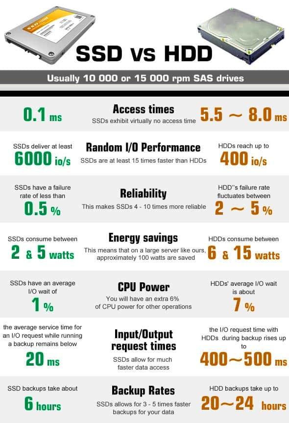 المقارنة بين القرص الصلب SSD و HDD